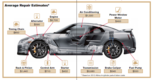 Benefits of Nissan warranty extension